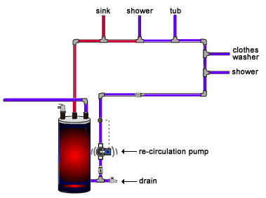 Plumbingproducts hot water re circulation information the hot water line in your home carries hot water from the water heater to the different sinks baths and showers in your home without a re circulation ccuart Images