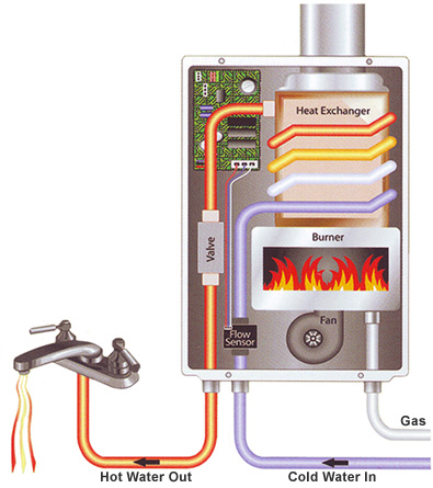 Electrical Tankless Water Heaters Save energy and reduce your electric bill: Electric tankless water heaters are subject to stand-by losses which amount to 15 - 20%